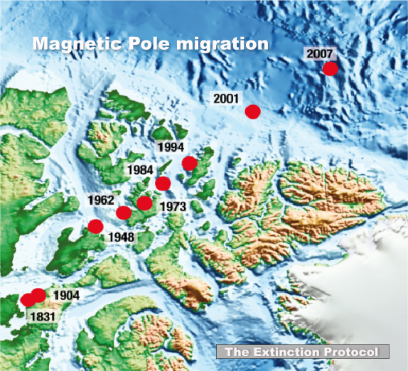 Magnetic pole migration