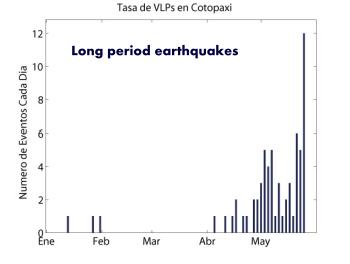 Ecuadors cotopaxi volcano increased seismic activity volcanic ecaudor seismicity chart vol ccuart Gallery