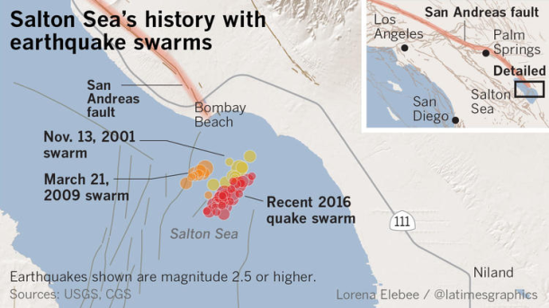 Risk of big earthquake on San Andreas fault rises after quake swarm