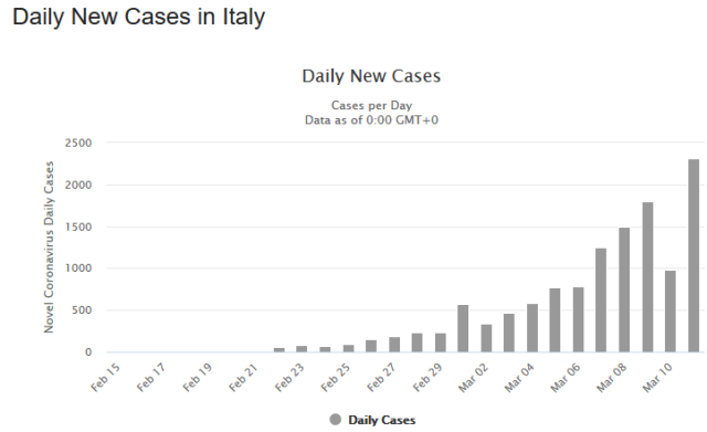 COVID19 UPDATES - Italy's healthcare system on the brink of collapse plus MORE Graph-italy-2