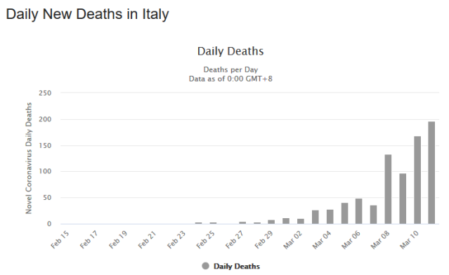 COVID19 UPDATES - Italy's healthcare system on the brink of collapse plus MORE Graph-italy-3
